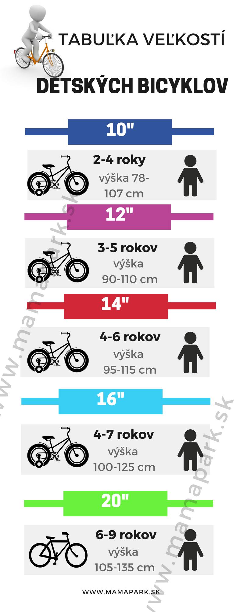Bicykle pre deti veľkostná tabuľka